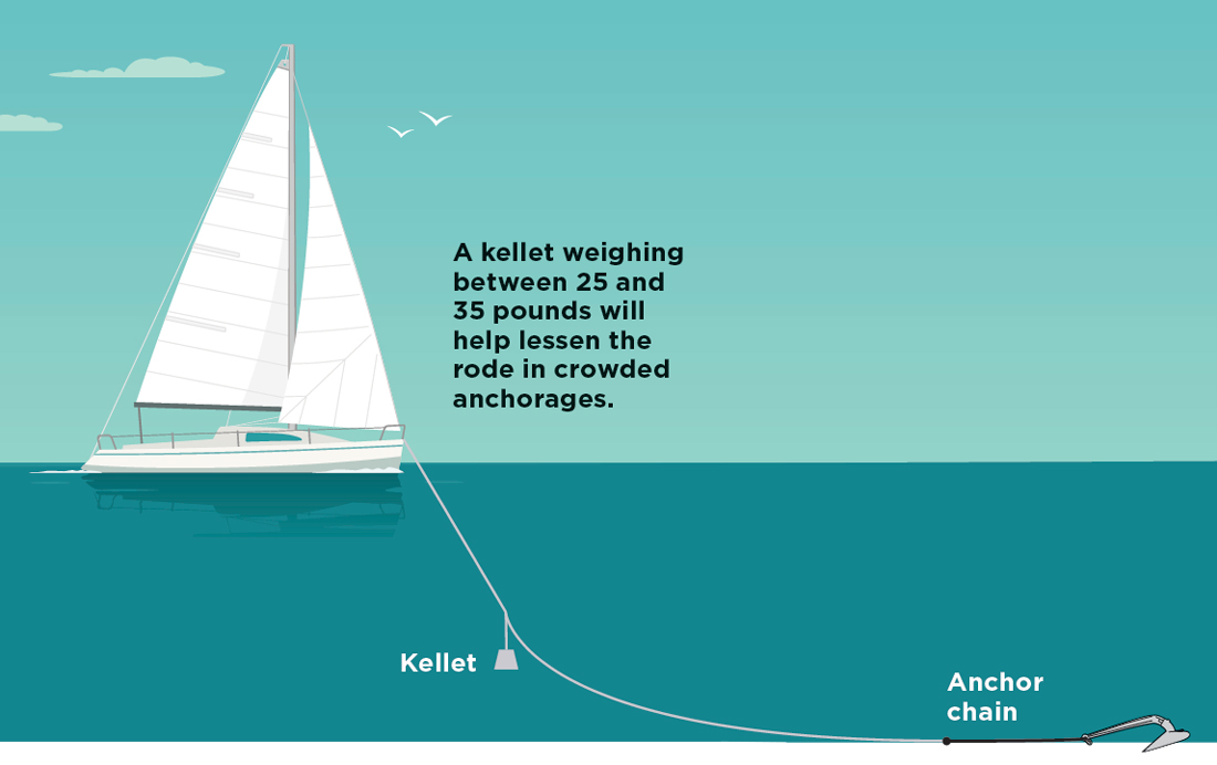 A kellet weighing between 25 and 35 pounds will help lessen the rode in crowded anchorages.